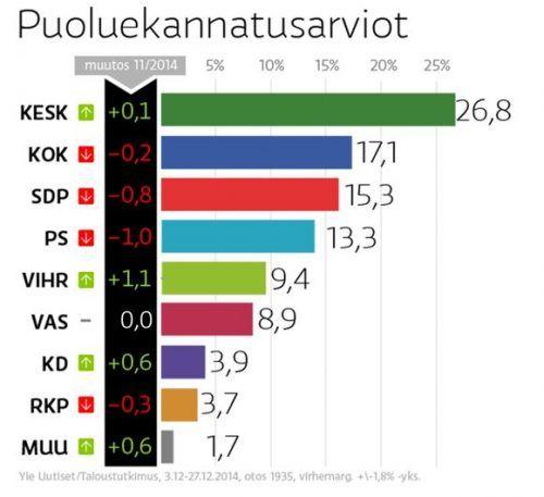 Suomen Keskustapuolueelle pyrrhoksen voitto